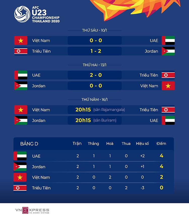 HLV UAE không chủ trương hoà Jordan