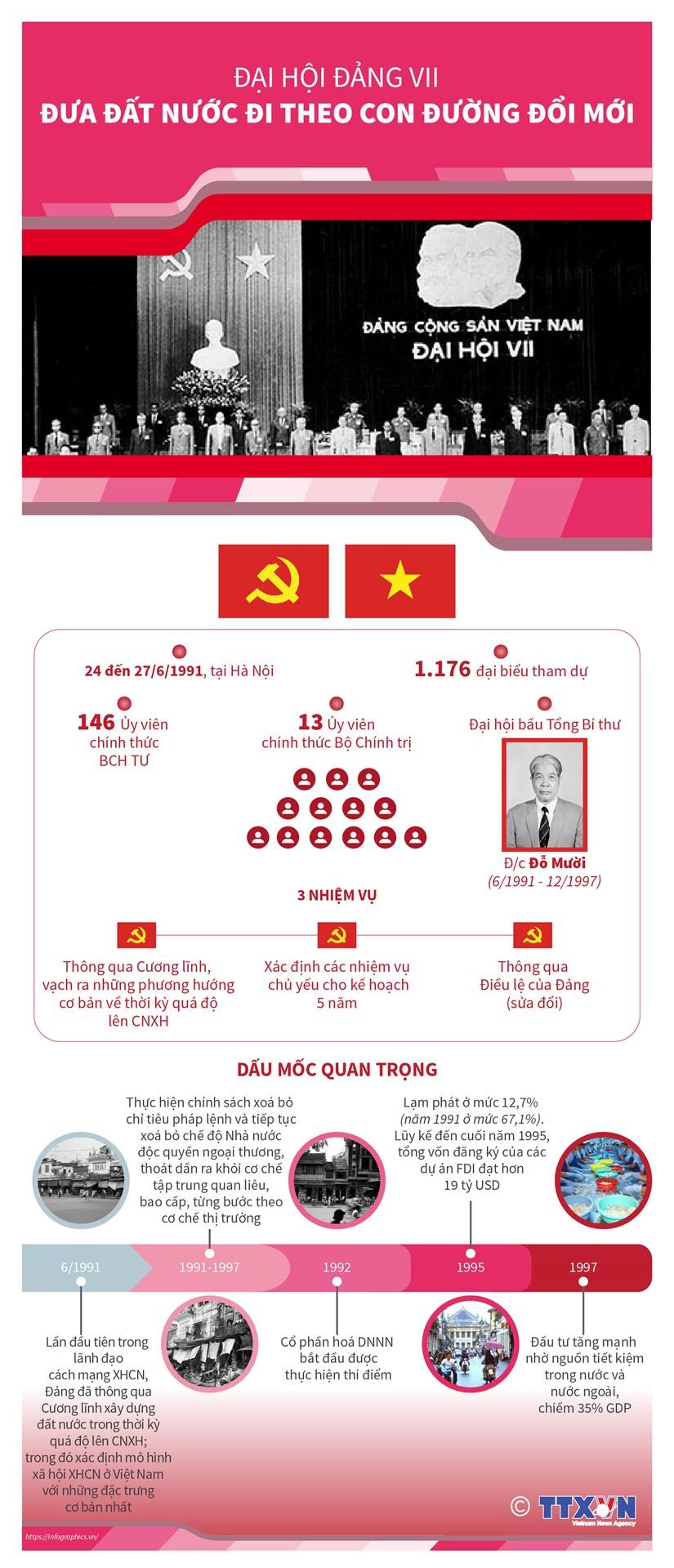 [Infographics] Đại hội Đảng VII: Đưa đất nước theo con đường đổi mới