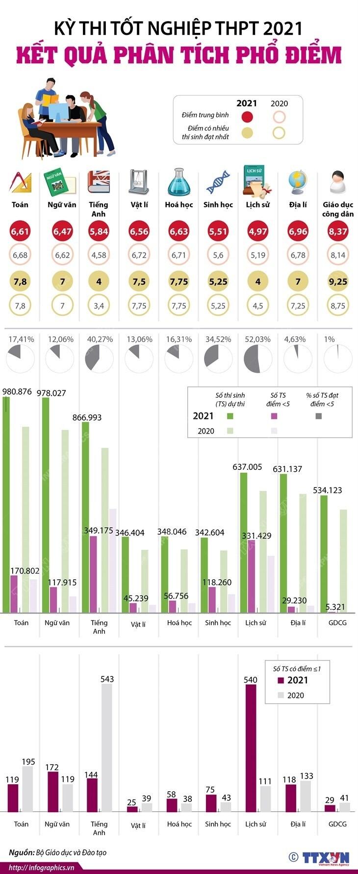 [Infographics] Kết quả phân tích phổ điểm kỳ thi tốt nghiệp THPT 2021