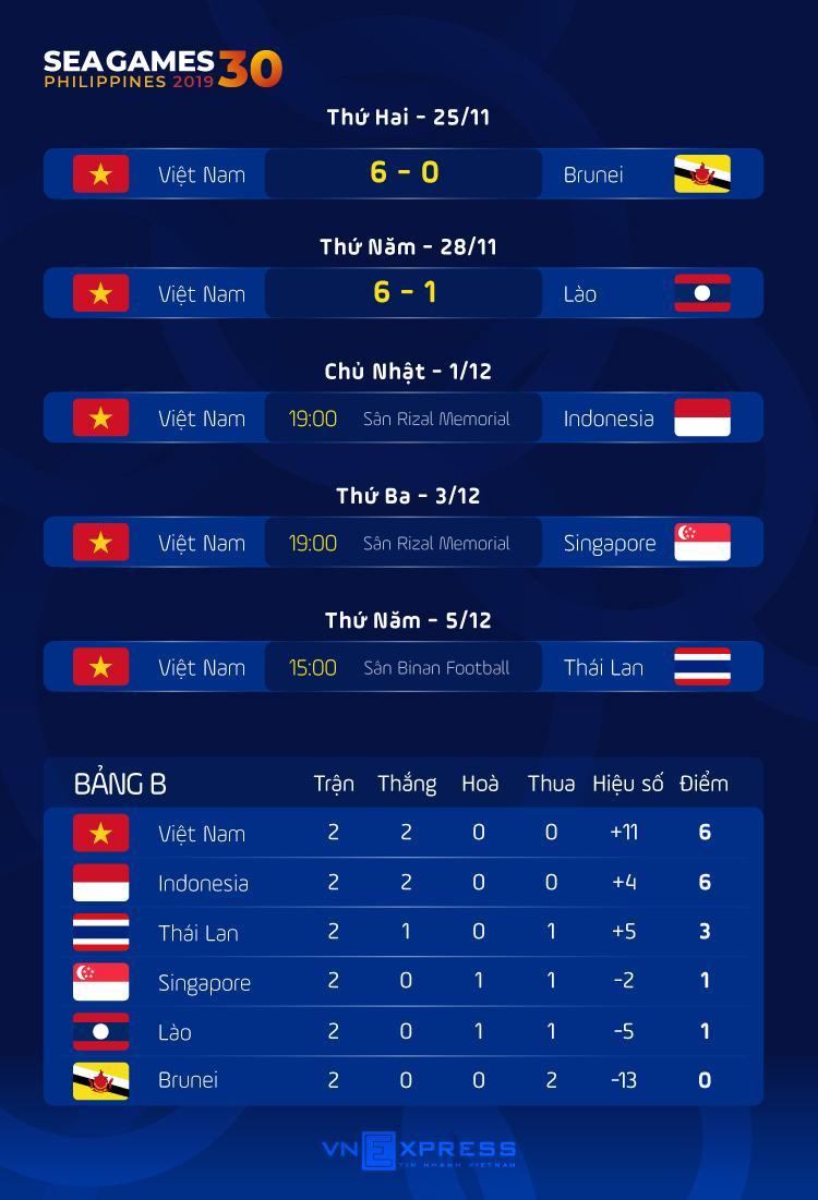 Nhân sự trước trận Việt Nam vs Indonesia ở SEA Games 2019