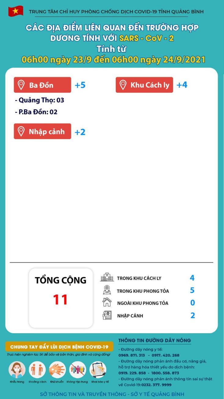 Quảng Bình: Chỉ thêm 11 ca nhiễm Covid-19 trong 24 giờ qua