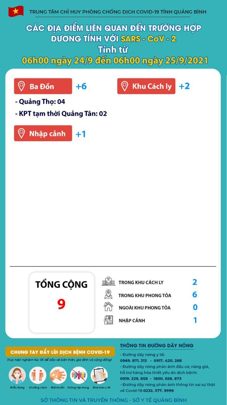Quảng Bình chỉ thêm 9 ca nhiễm Covid-19, 46 ca khỏi bệnh