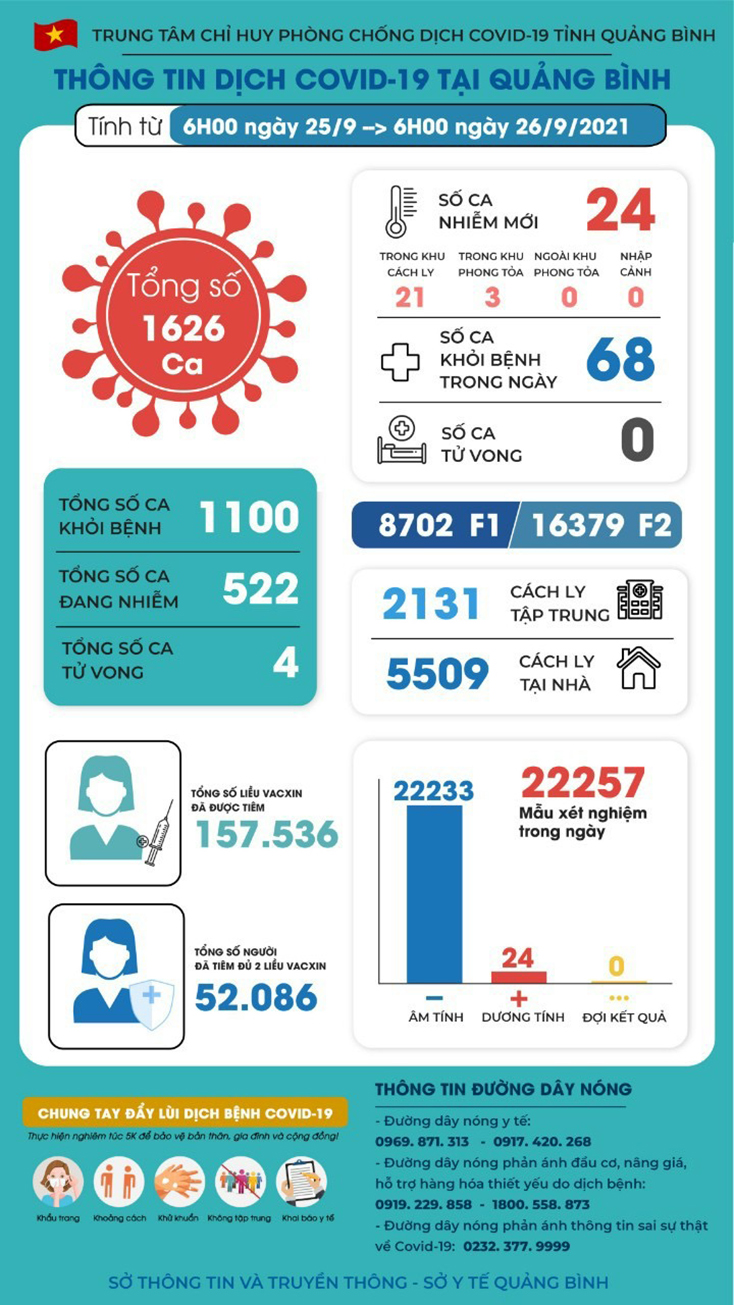 Quảng Bình có thêm 24 ca nhiễm Covid-19, 68 ca khỏi bệnh