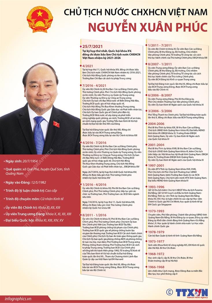 Tiểu sử tóm tắt của đồng chí Nguyễn Xuân Phúc, Chủ tịch nước CHXHCN Việt Nam