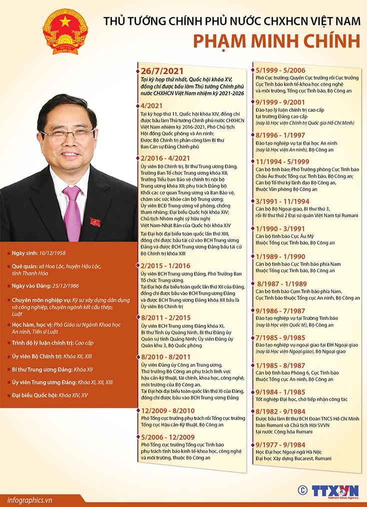 Tiểu sử tóm tắt Thủ tướng Chính phủ nước CHXHCN Việt Nam Phạm Minh Chính