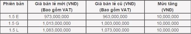 """Xe """"hot"""" Honda CR-V 2018 tăng giá bán lẻ từ ngày 1/7"""